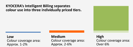 Intelligent Billing Tiers