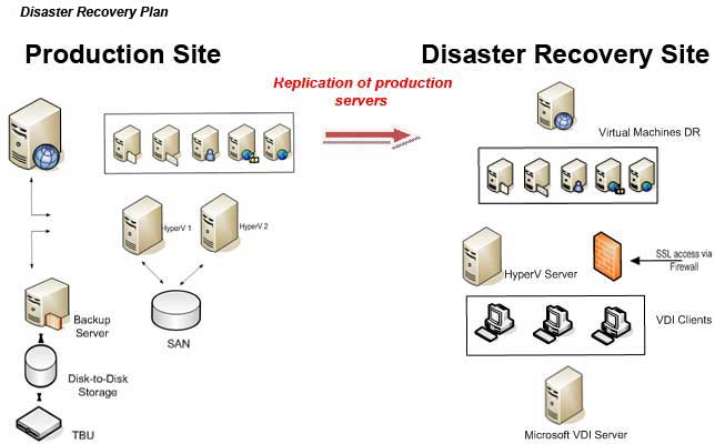 disaster plan it Disaster recovery plan the disaster recovery provides detailed strategies on the steps that employees must follow during, and immediately after, a disaster.